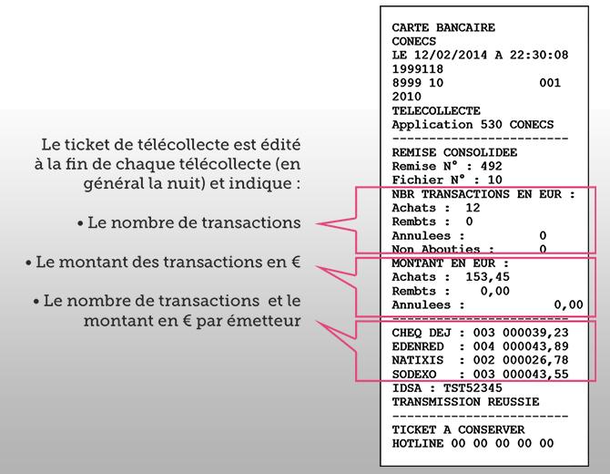 Carte Bleu Ticket Restaurant.Telecollecter Vos Transactions Conecs
