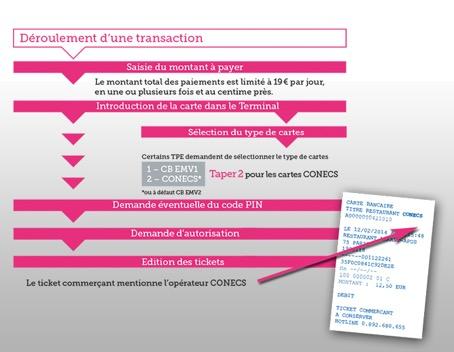Déroulement d'une transaction Conecs